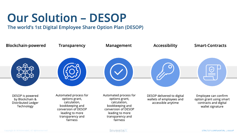 ESOP 2.0                                                                                  Digital Employee Share Options Plan (DESOP)