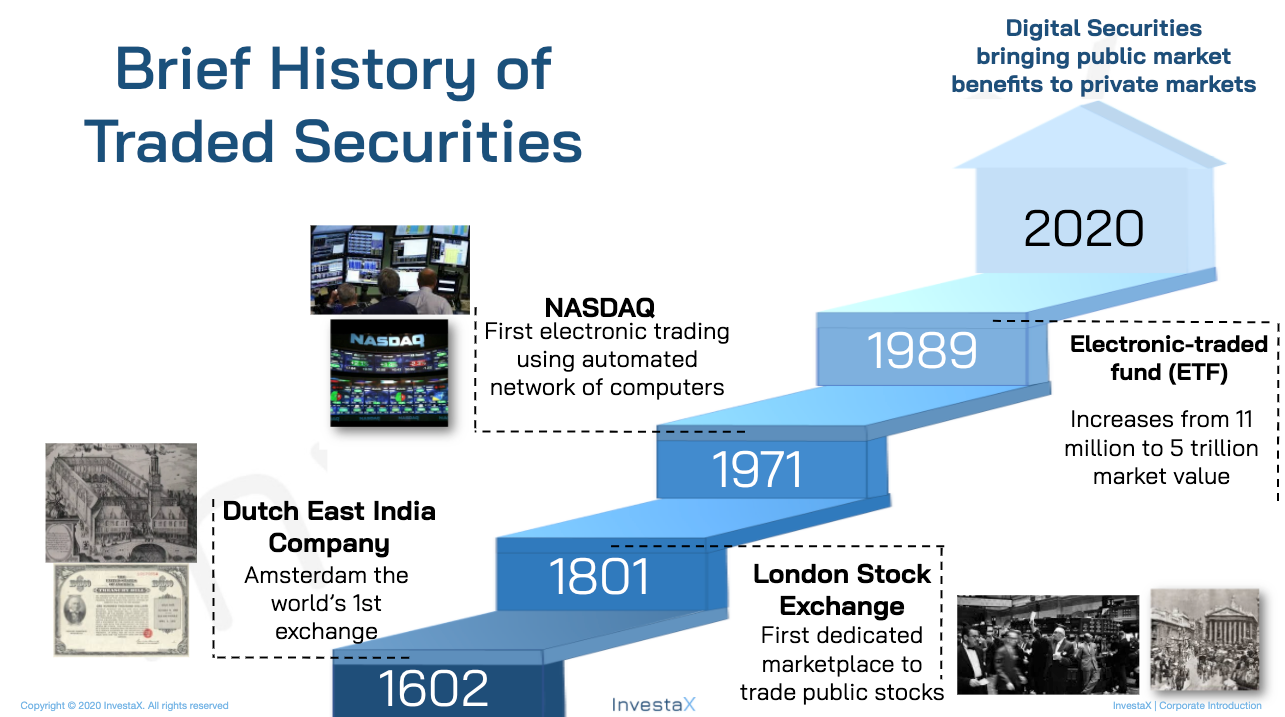 Brief History of Traded Securities